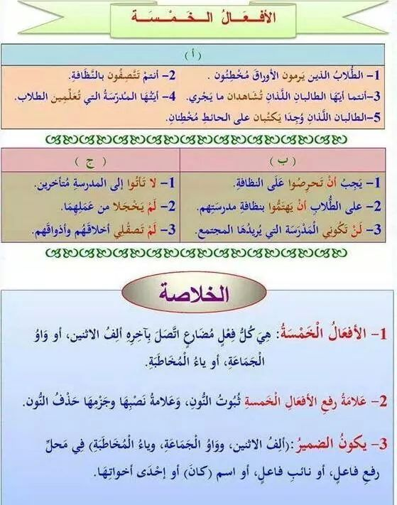 الافعال الخمسة Arabic Language Learning Arabic Arabic Lessons