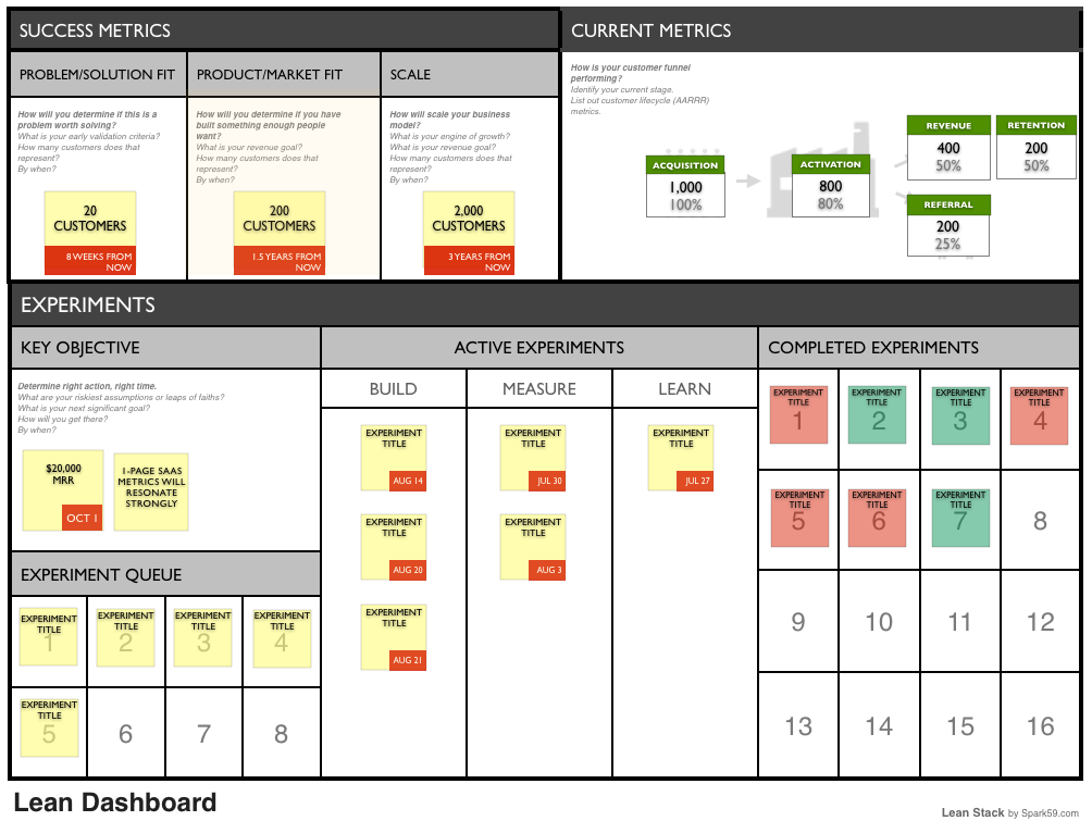 How to test your business plan lean dashboard part 1 for What is a planner dashboard