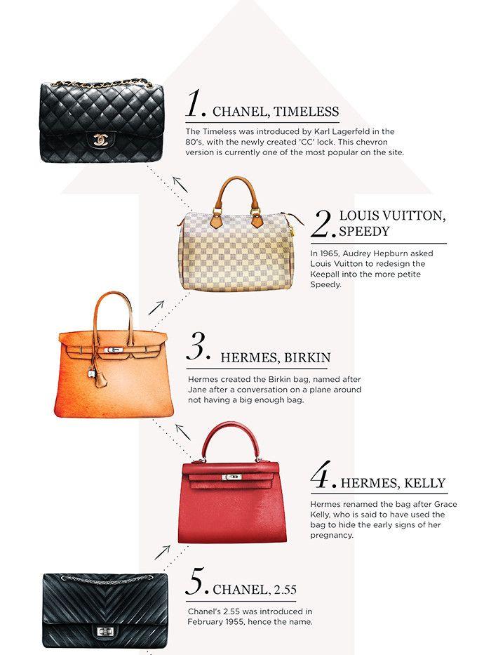 If You Ve Bought Any Of These 25 Handbags You Re Onto A Winner Classic Handbags Popular Handbags Fashion Handbags