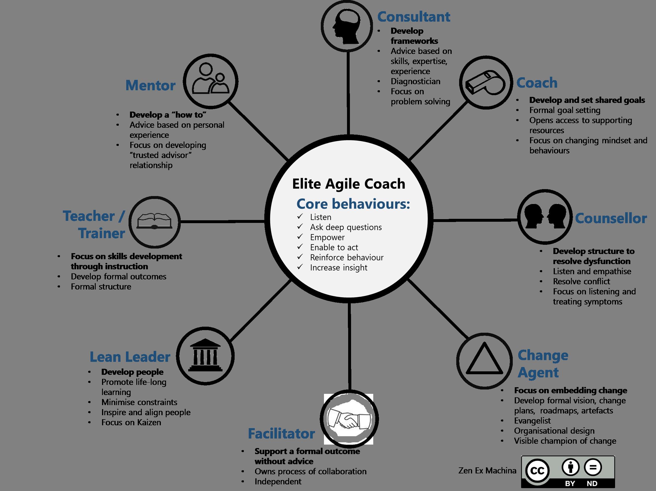 The 8 Elements Of Agile Coaching Zen Ex Machina Agile Project Management Agile Development Agile Software Development