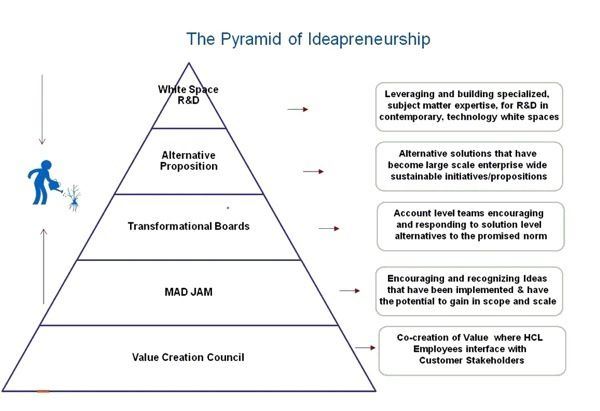 pyramid of ideapreneurship Business  Marketing Analysis Tools