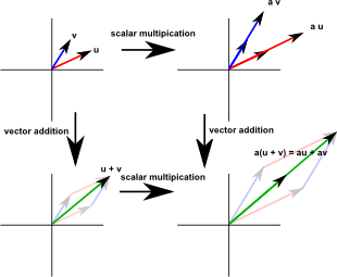 Distributivity Of Scalar Multiplication With Respect To Vector