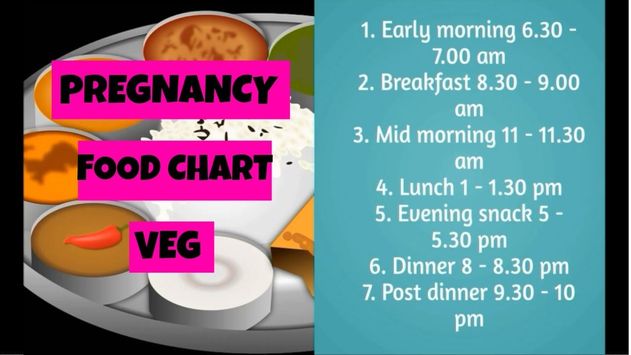 Image result for best food chart rd month pregnancy also mother rh pinterest