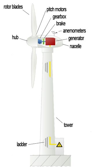 How Wind Turbines Work | Clean Energy | Wind turbine, Energy