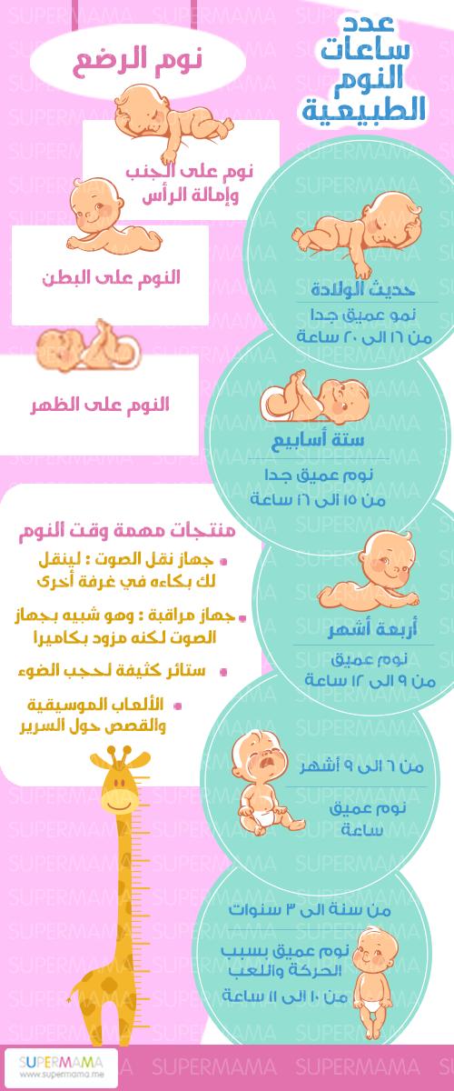 عدد ساعات النوم للطفل رضيع أوضاع نوم للرضيع Baby Education Kids Discover Kids And Parenting