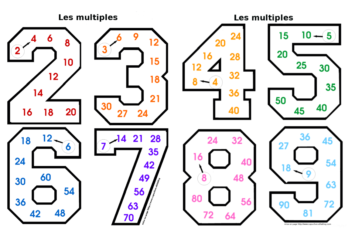 Les multiples maths pinterest table de - Pour apprendre les tables de multiplication ...