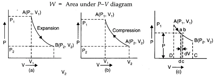 Thermodynamics Cbse Notes For Class 11 Physics Learn Cbse Class11physicsnotes Thermodynamicsphysicscla Thermodynamics Physics And Mathematics Physics