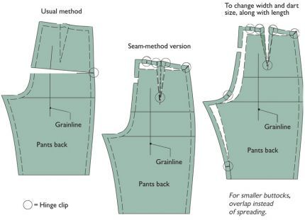 Alter Patterns Using the Seam Method | Altering pants, Patterns and ...
