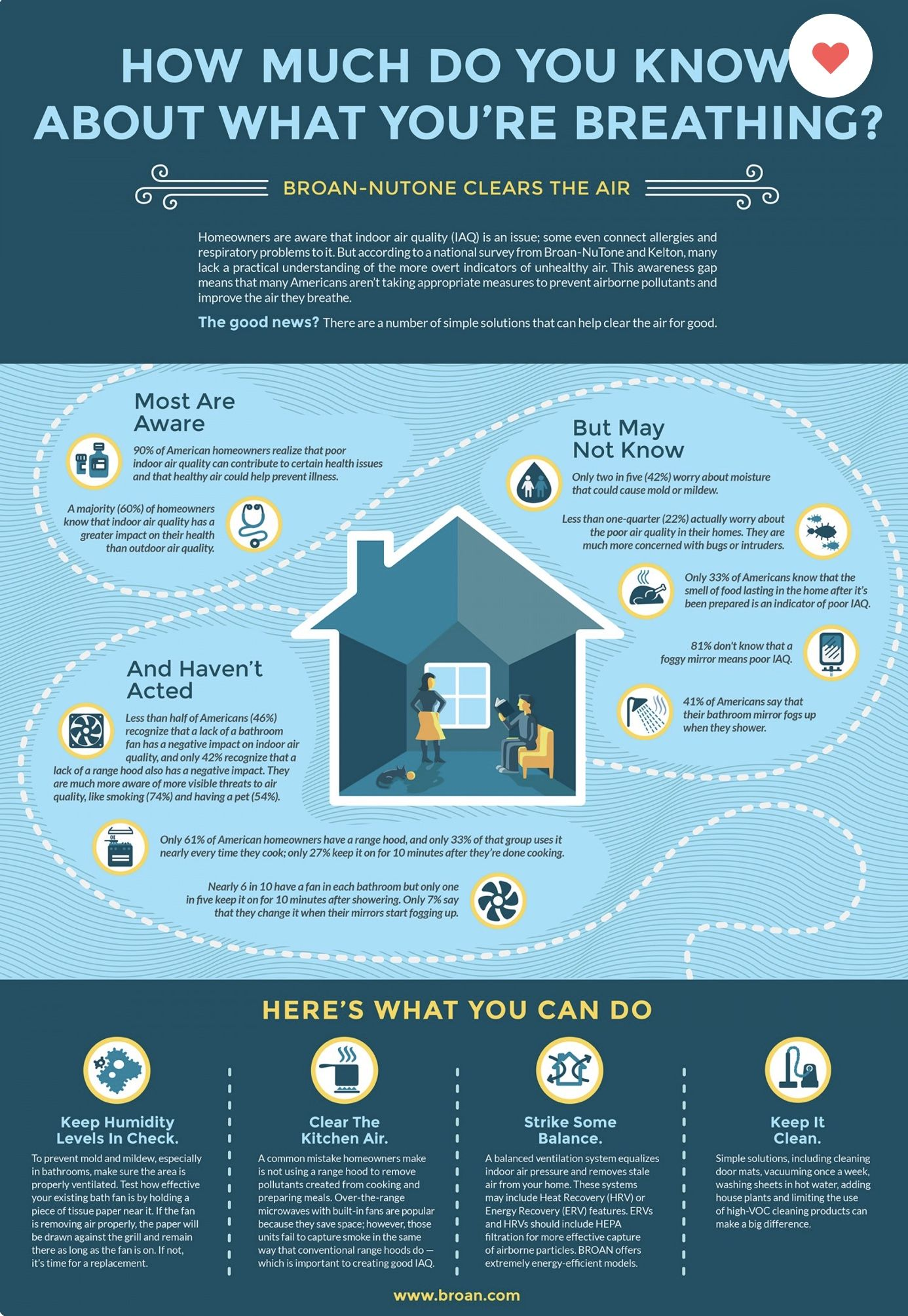 Homeowner Facts For Indoor Air Quality In 2020 Indoor Air Quality Indoor Air Pollution Improve Indoor Air Quality