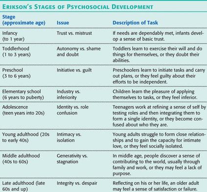 erik erikson stages of development pdf