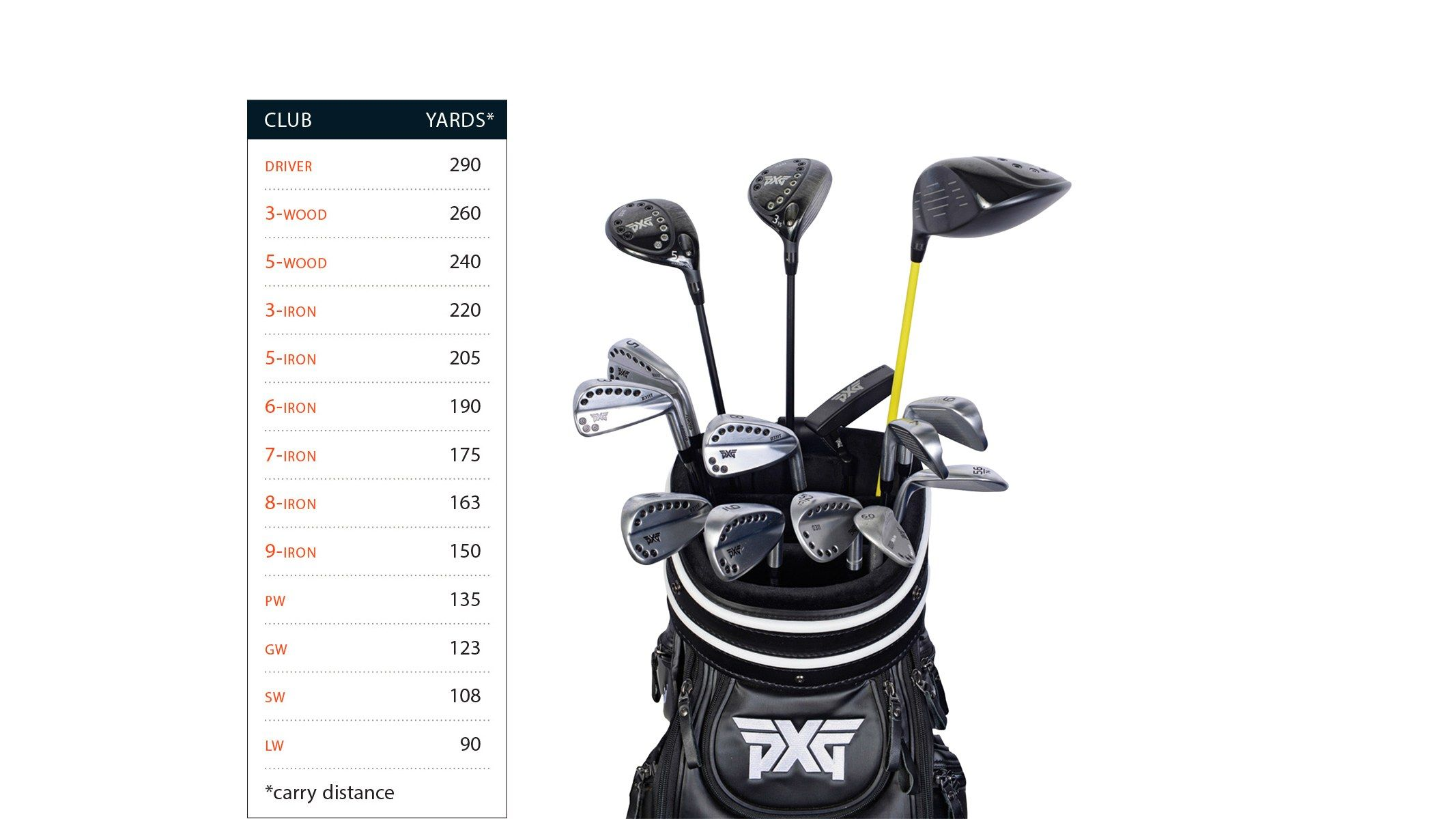 60f203f19c What's In My Bag: Billy Horschel Photos - Golf Digest | PXG | Golf ...