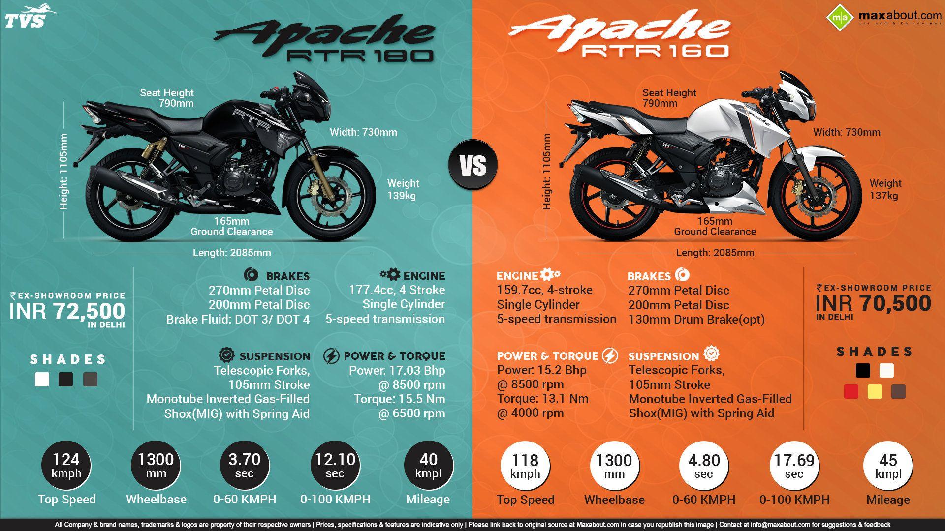 Pin By Patrick V On Apache M C Ad S Bike Prices Pulsar Bike