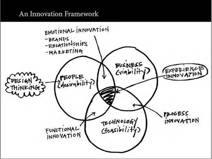 Innovation Framework