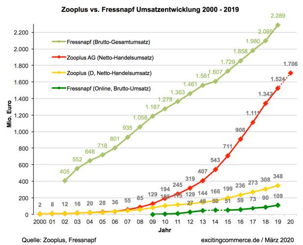 Zooplus Rechnet Fur 2020 Nur Mit 1 7 Mrd 12 Umsatz In 2020 Rechnen Zoo Gesamtumsatz
