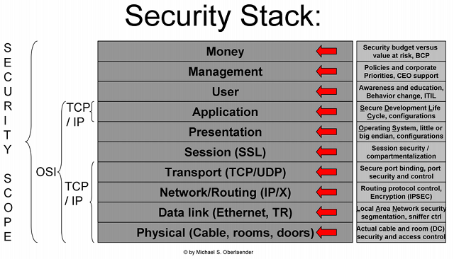 Why The Security Stack Has 10 Layers Not 7 Life Application Security Architecture Security