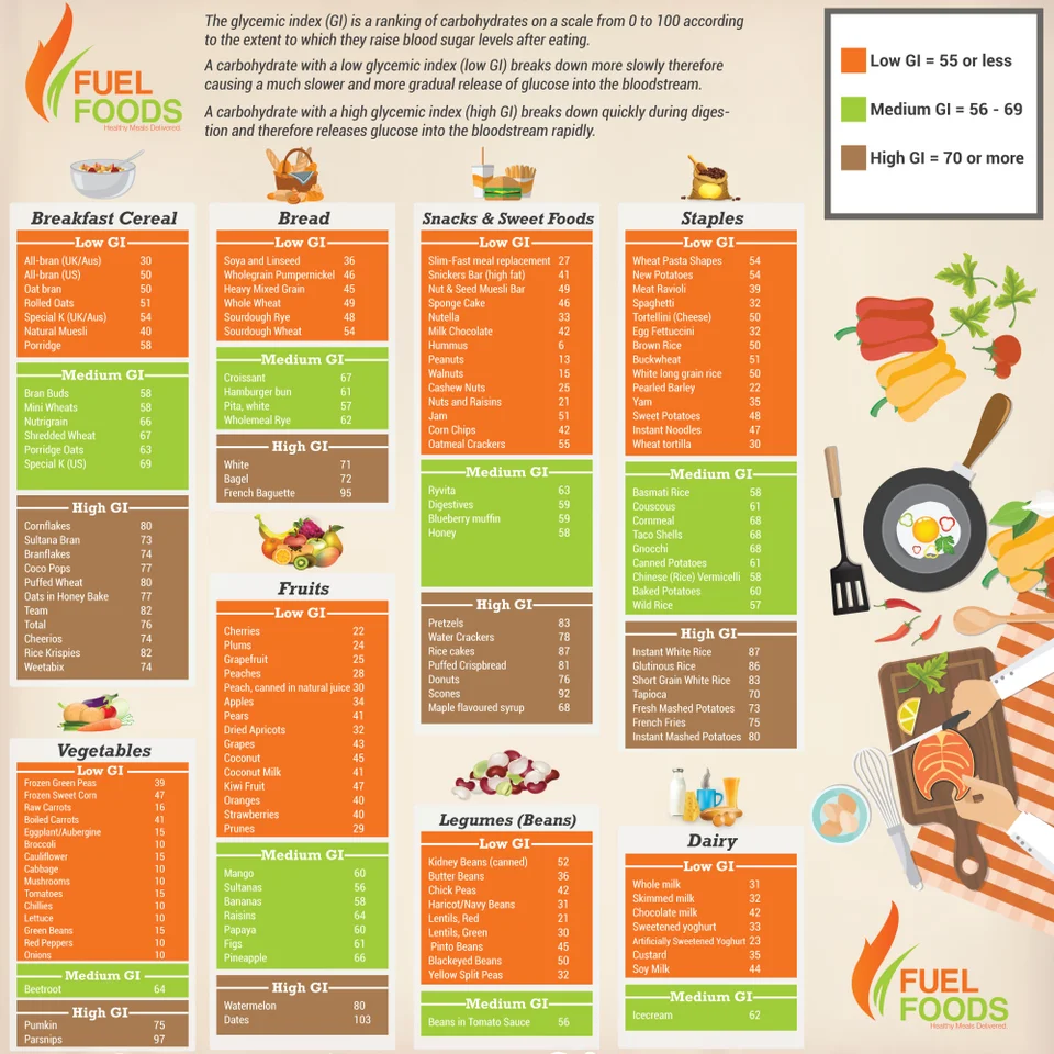 Low vs high Glycemic Index foods for preventing food comas