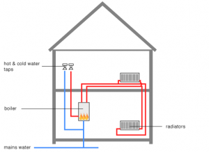 Layout of a Central Heating System with a Combi Boiler | boiler ...