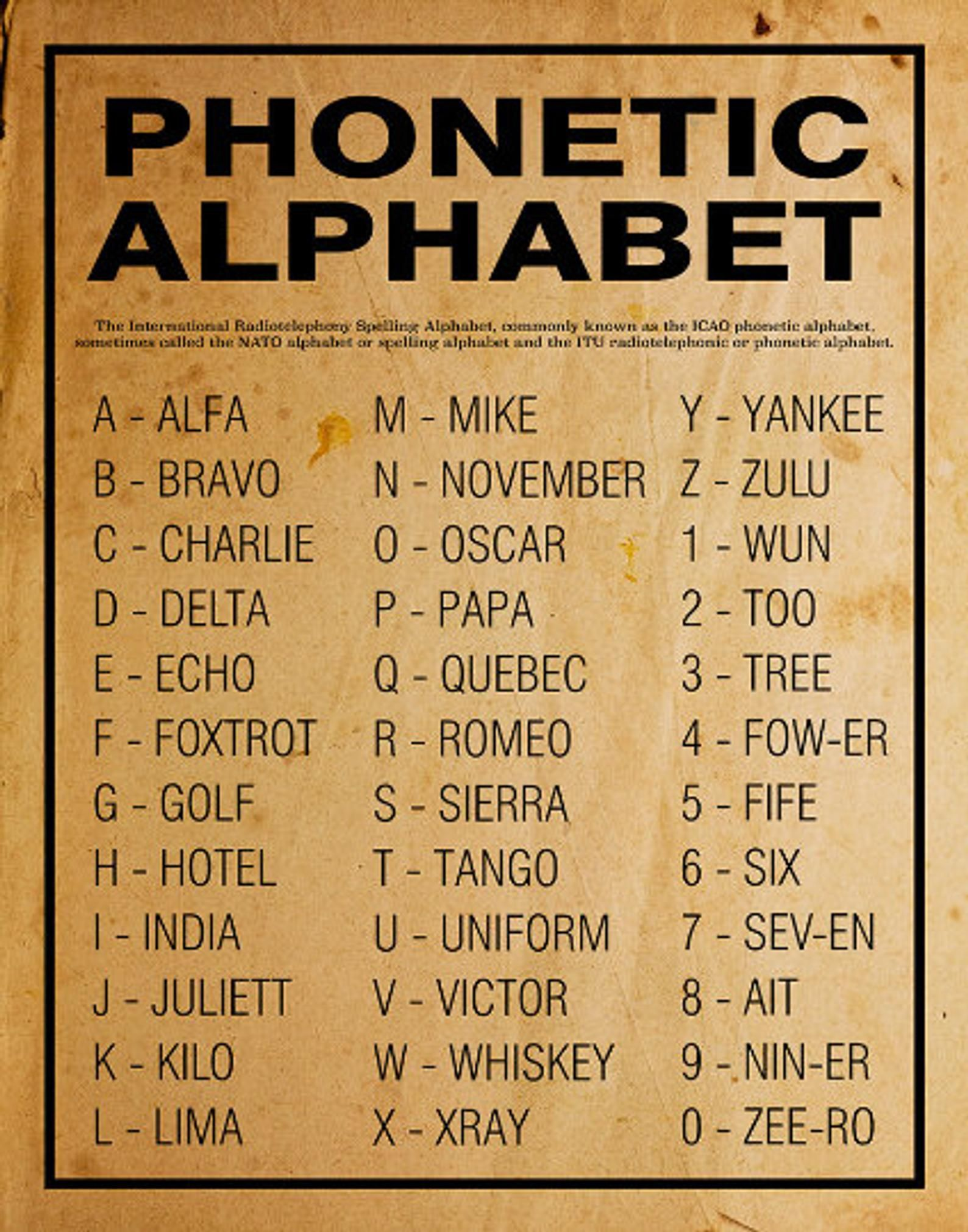 Printable Phonetic Alphabet Etsy In 2020 Phonetic Alphabet Alphabet Poster Alphabet Code