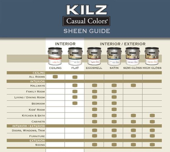 Paint Sheen Chart - How to choose the right paint finish through ...