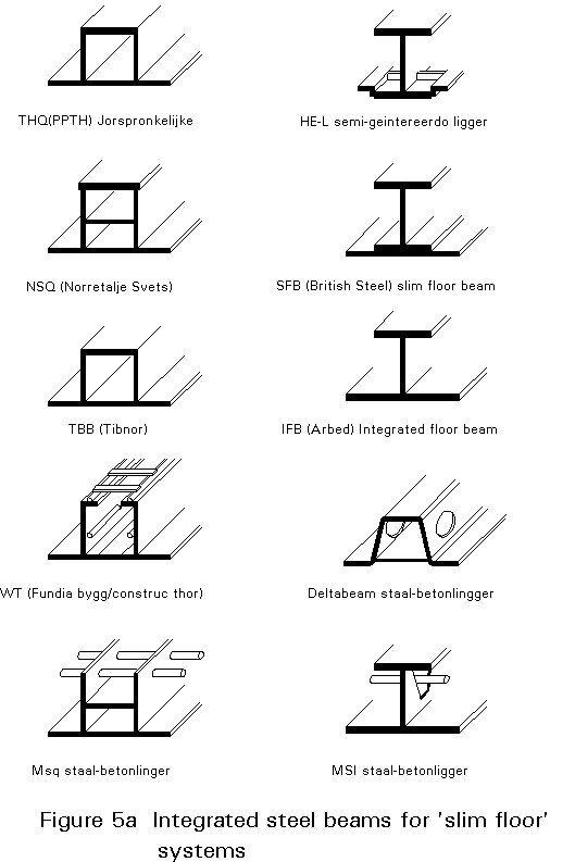 Types Of Wood Beams ~ Esdep lecture note wg slim floor notes и