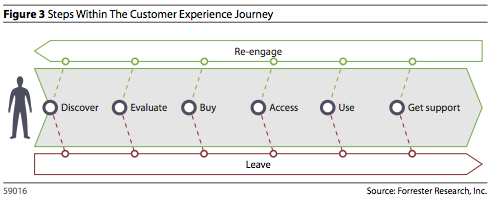 Forresters CX Journey Model From Their Customer Experience - Forrester customer journey mapping
