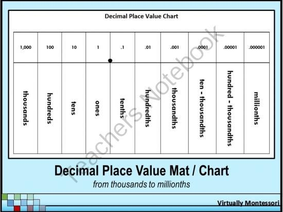 Decimal Place Value Mat  Chart  Black And White From Virtually