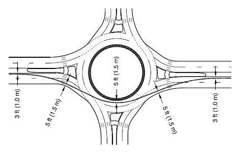 Diagram of a roundabout in which the fastest vehicle path