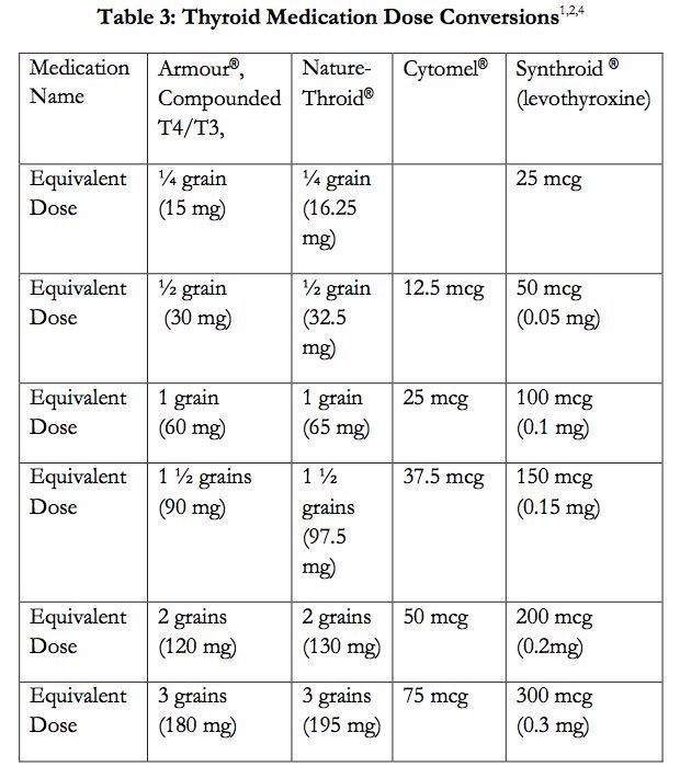 Thyroid Medication Conversion Chart