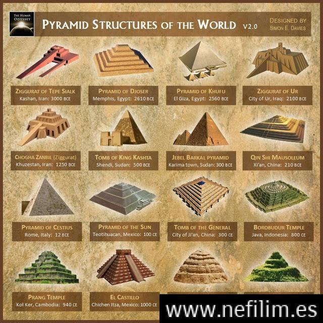 Misterios Y Conspiraciones Símbolos Ocultos Misterios Antiguos Pirámide