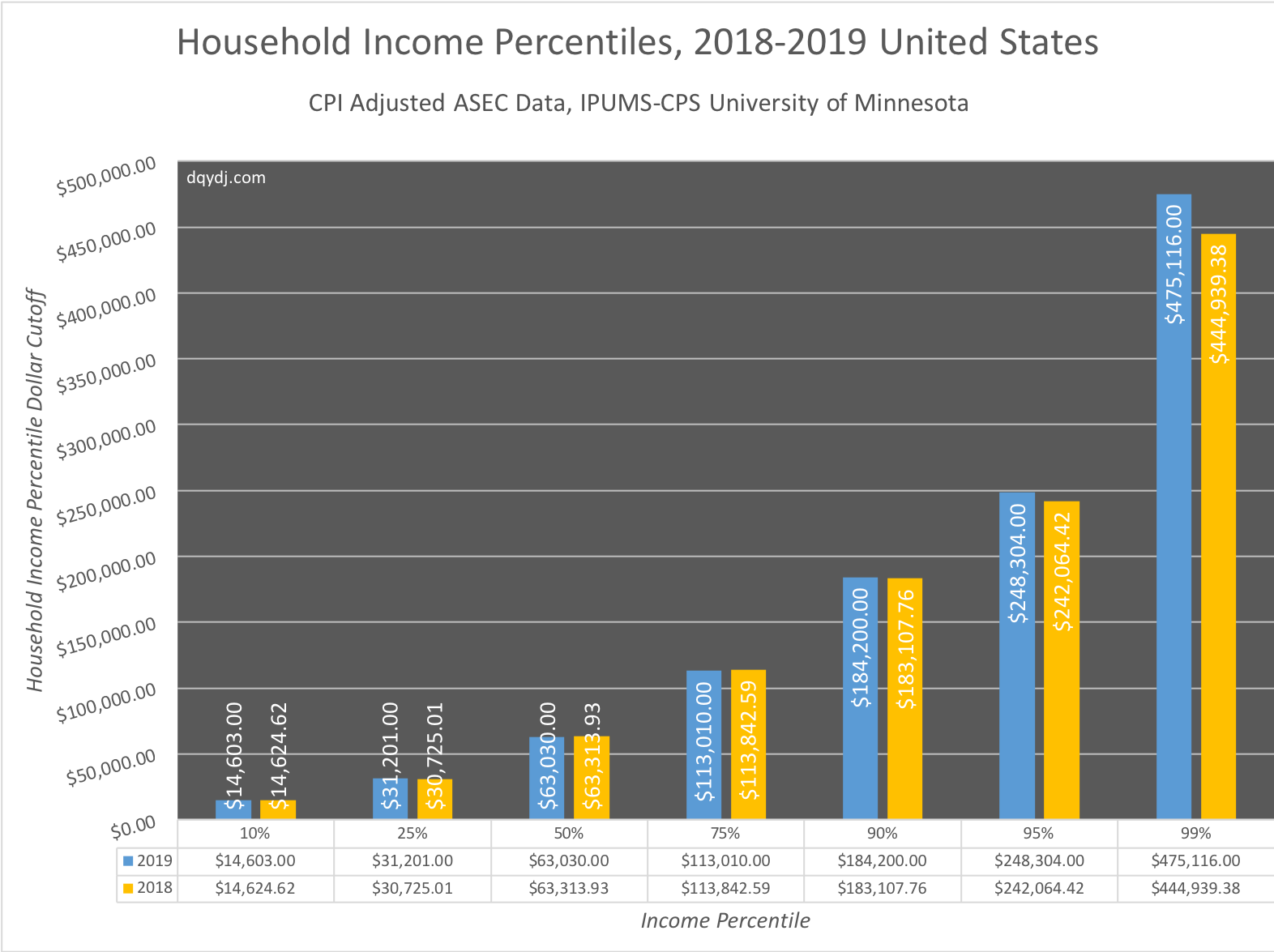Household Income Percentile Calculator Us In