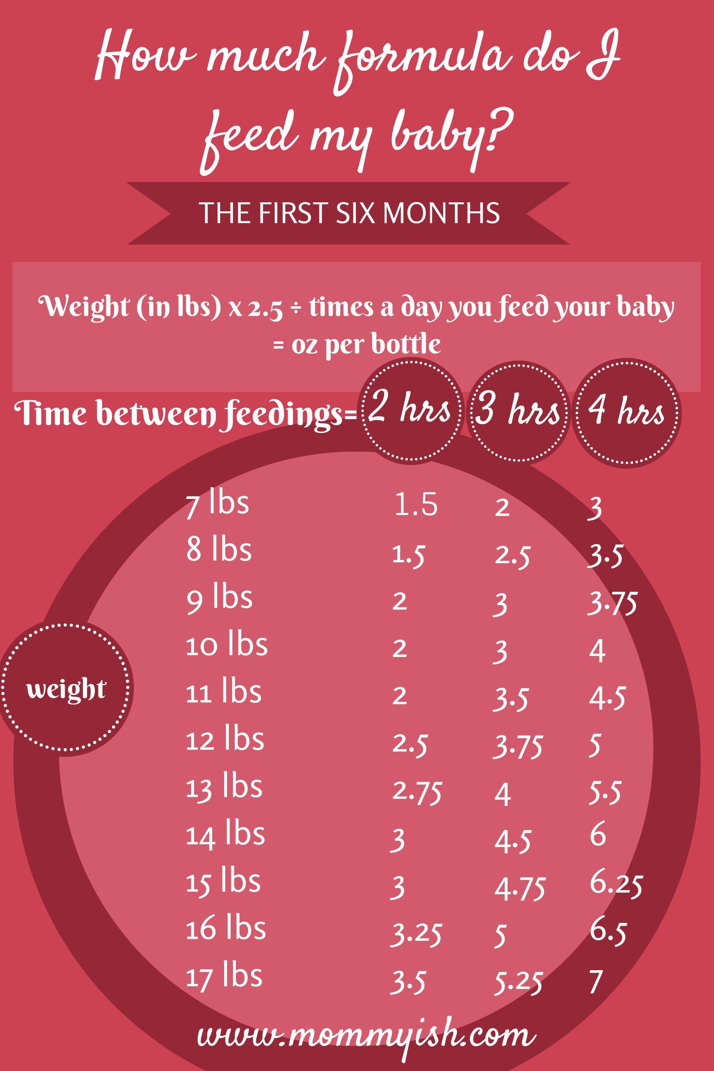 formula-feeding-chart | Nursing | Pinterest | Formula feeding ...