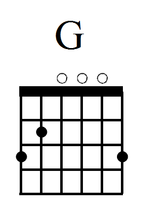 G Chord | chords | Pinterest | Easy guitar chords, Guitar chords and ...