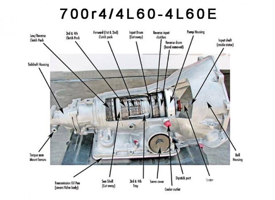4l60 transmission diagram wiring diagram namechevrolet 4l60e transmission diagram wiring diagram list gm 4l60 transmission diagram 4l60 transmission diagram