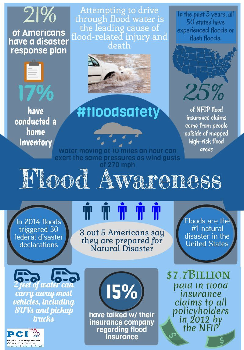 Flood Awareness Piktochart Infographic Flood Insurance