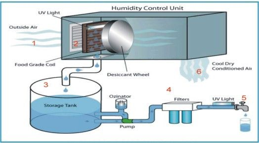 Water generators google search water and power suloshons water generators google search publicscrutiny Image collections