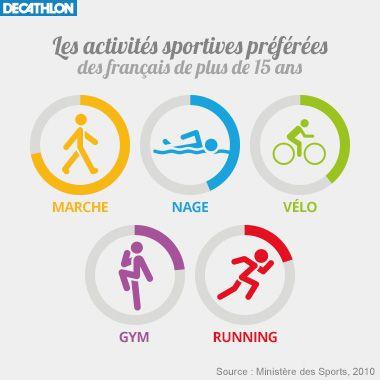 Sport En Ete Activites Sportives Preferees Des Francais Decathlon Sport Activite Sportive