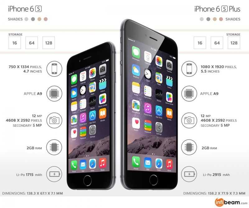 difference between iphone 5s and 6 comparison smartphone charts technology 18377