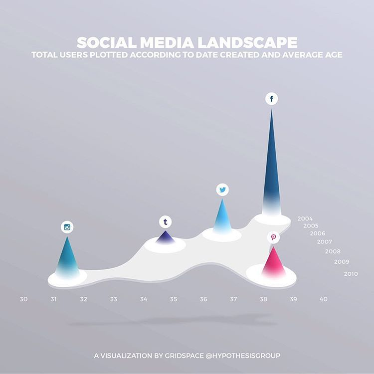 """A look at a few key players in the social media landscape by number of users and age of the platform. (courtesy of our designer jason lane!) #socialmedia,…"""