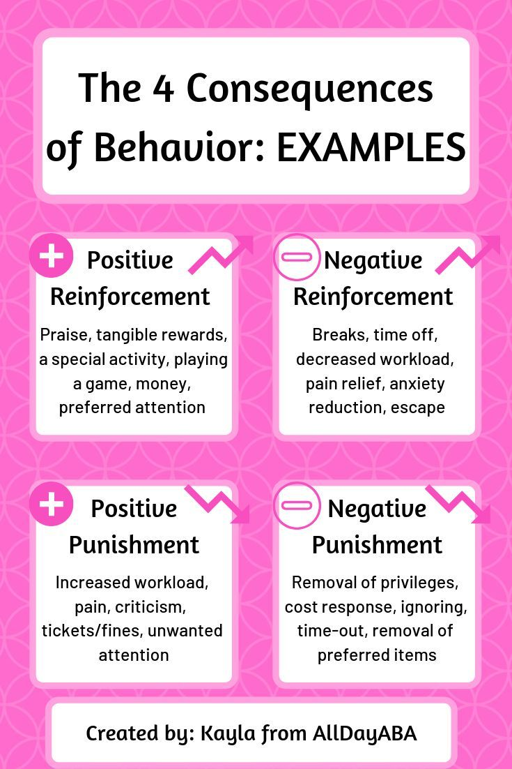 The Four Consequences Of Behavior Aba Therapy Activities Aba Therapy For Autism Therapy For Autism