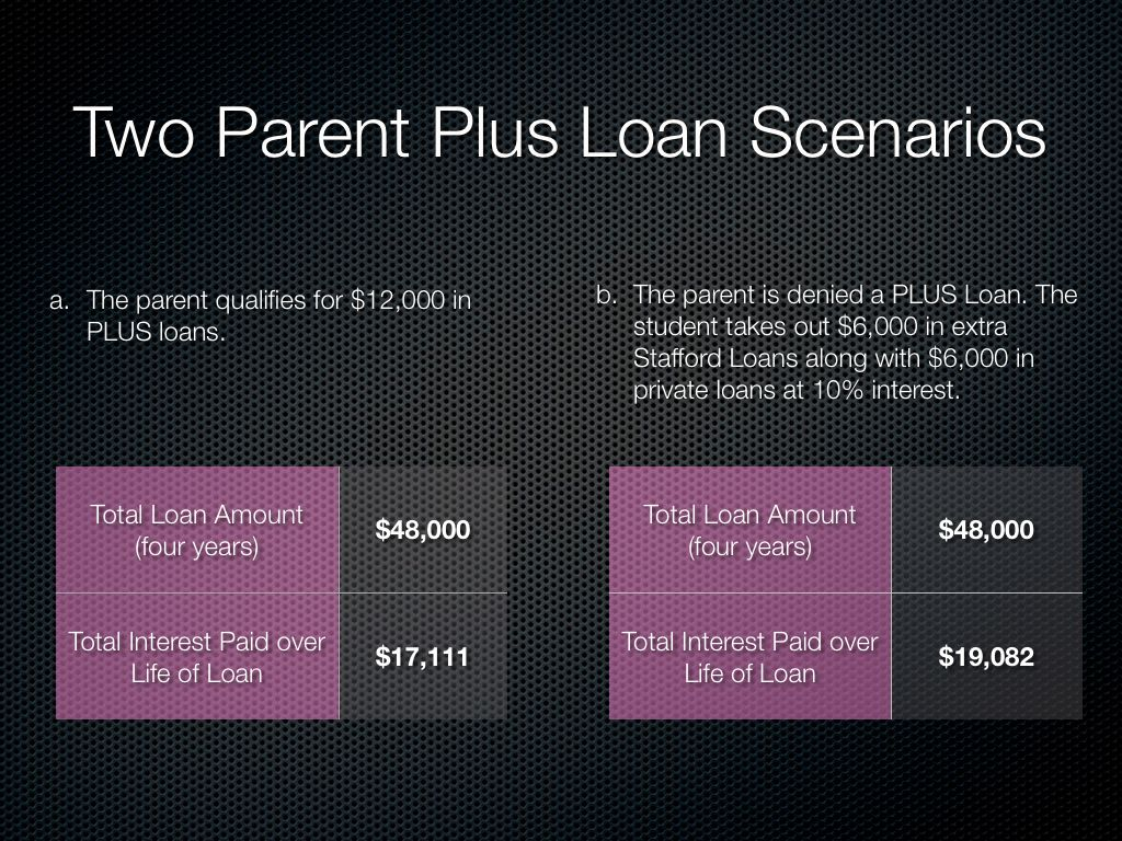 Parent Student Loans >> Parent Plus Loan Eligibility Denials And Limits Student Loans