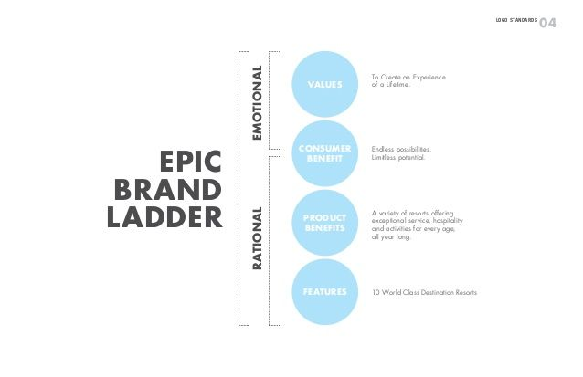 04Logo Standards Epic Brand Ladder Values Consumer Benefit Product Benefits Features Emotional To Create an Experience of ...