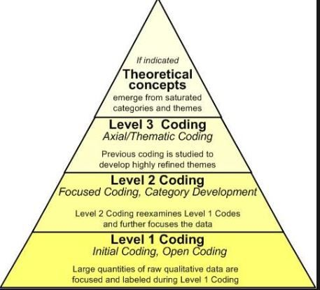 Coding Pyramid Qualitative Research Methods Research Methods