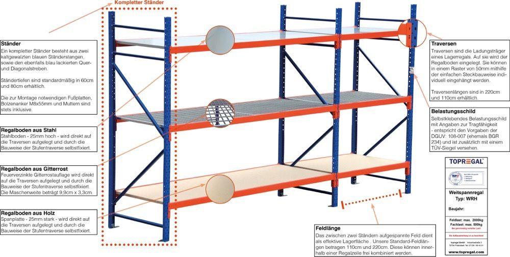 Lagerregale & Weitspannregale mit TÜV sofort lieferbar