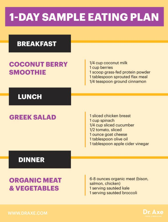 How to Lose 20 Pounds in 30 Days - Dr Axe | lose 20lbs in 2mths | Pinterest  | Diet, Diet plans to lose weight and Lose 20 lbs