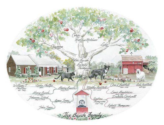 Genealogy Trees Drawing Pinterest