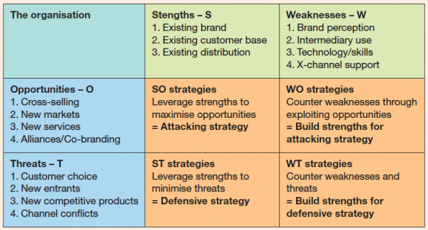 Swot Analysis  Twos Format  Digital Strategy    Swot
