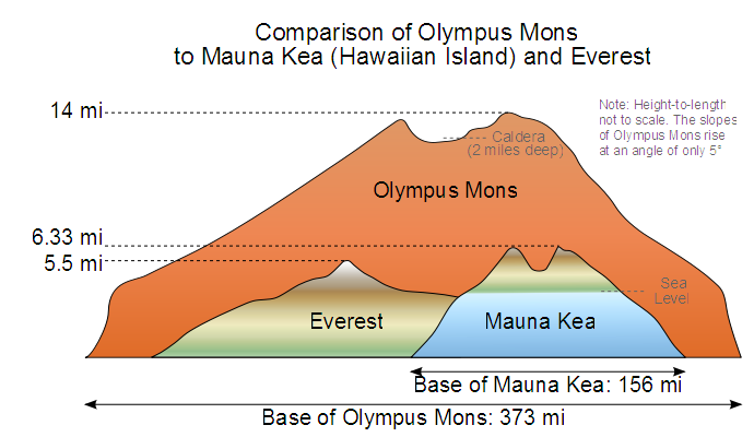 Mount Everest And Mauna Kea Compared To Olympus Mons On Mars Olympus Mons Olympus Earth Science