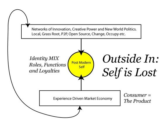 Experience Driven Outside-in