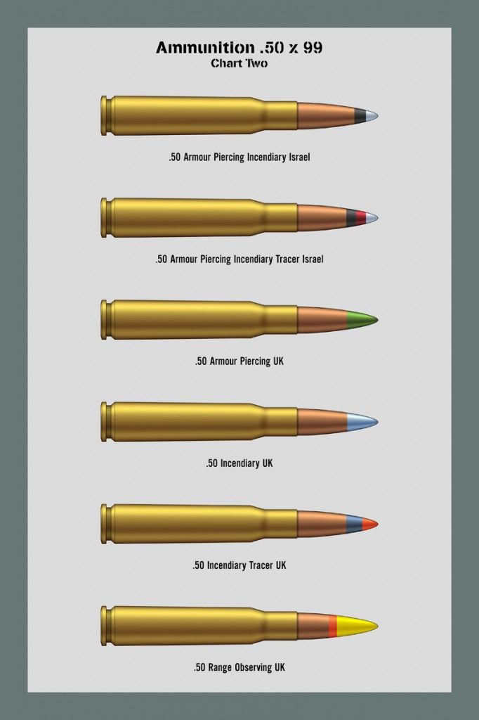 Bullet Caliber Comparison Charts X 58 Munition Waffe Feuerwaffe