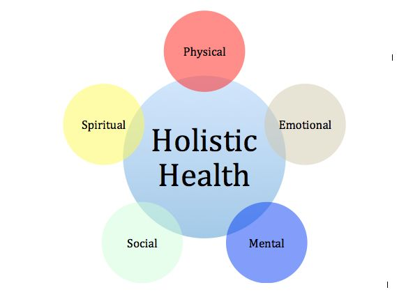 physical social and mental health analysis A role for social workers in mental health was established early a state of complete physical, mental and social wellbeing and not - analysis , planning.